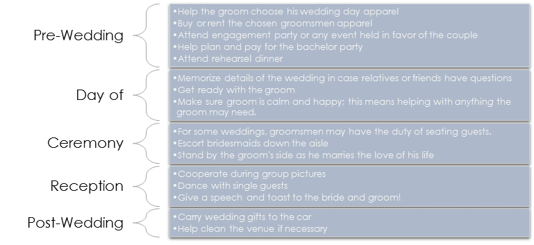 Items that are expected of groomsmen