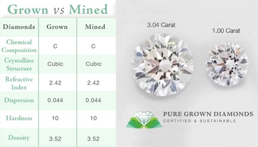 Man Made Diamond Vs Natural